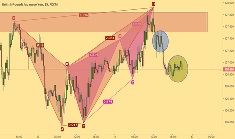 GBPJPY: Confluence of harmonic patterns...