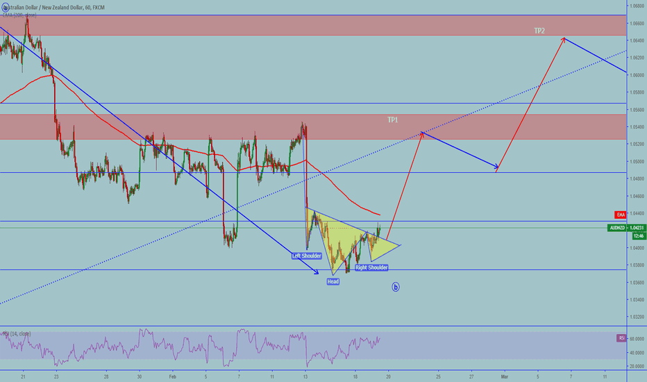 AUDNZD: AUDNZD: Inverse H&SH on for going long