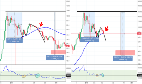 BTCUSD: Validation de poursuite de crash ?