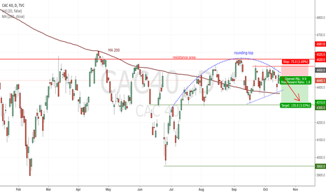 CAC40: CAC40 : The rounding tops show a bearish momentum