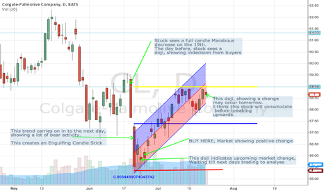 CL: Colgate - palmolive company recent analysis