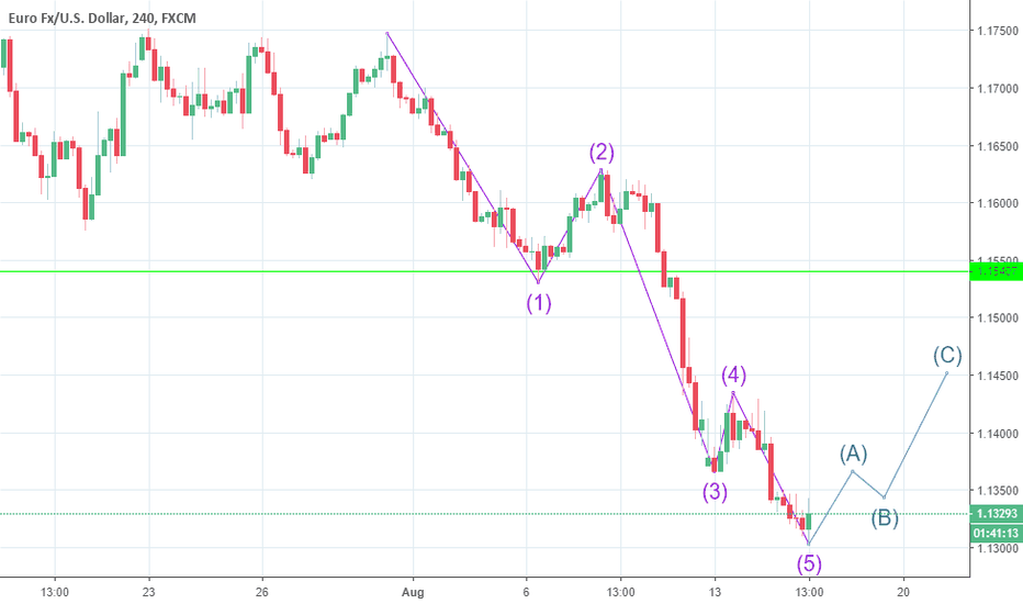 EURUSD: Third Motive Wave Is Completed
