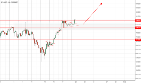 BTCUSD: BTC Higher