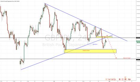 GBPJPY: Bearish Trend with Breakout Trendline