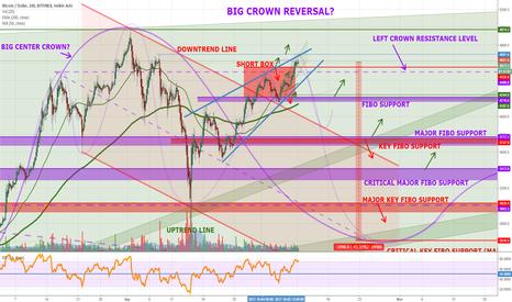 BTCUSD: An Update on Bitcoin's BiG Crown Reversal