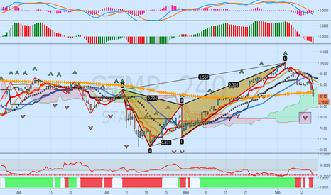 STMP: STMP: Bearish Crab, Negative Cross, Sell Fractal, New Down Trend