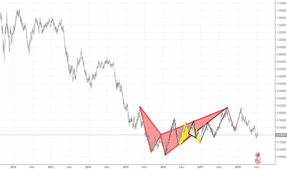 AUDUSD: насколько предсказуемо и шаблонно работает рынок