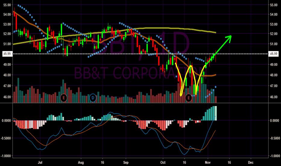 BBT: BB&T (BBT) Could See Bull Run Following Double Bottom