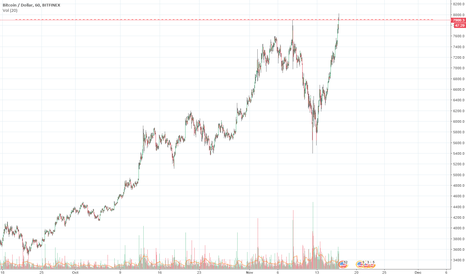 BTCUSD: NEVER A BETTER TIME TO BUY
