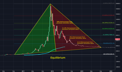 BTCUSD: Don't be Scared, Its just a wave