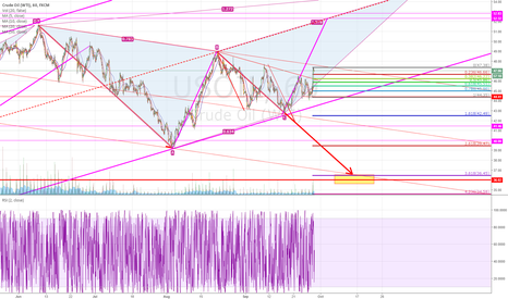 USOIL: SHORT,Be careful of downward trend, this is just a remind!!!