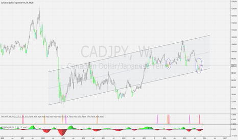 CADJPY: Williams Vix Fix to watch on CADJPY
