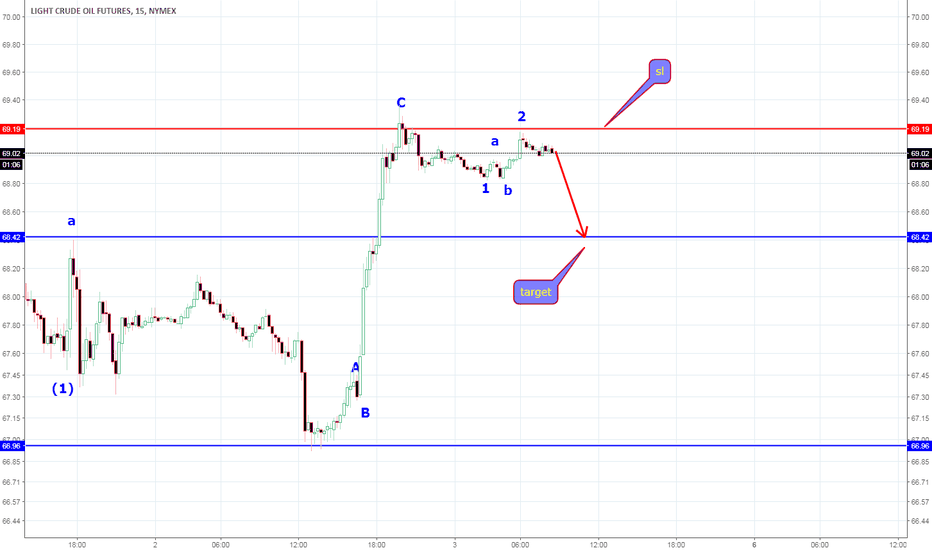 CL1!: new trade ,with a low risk