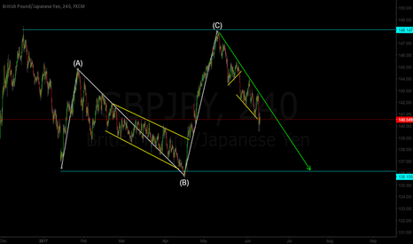 GBPJPY: GBP/JPY More Downside Expected