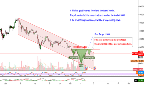 """BTCUSD: BTCUSD If this is a good inverted """"head and shoulders"""" model."""