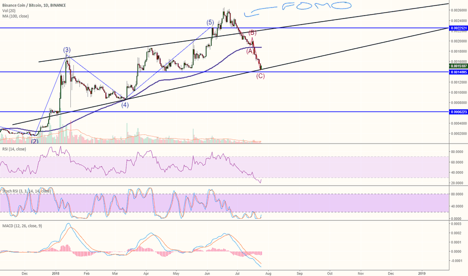 BNBBTC: BNB bouncing from support line!