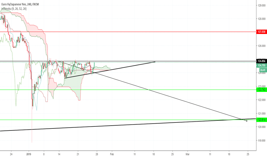EURJPY: Ricapitolare