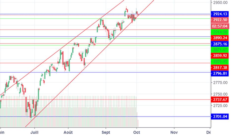 SPX: S&P 500 vers l'éssouflement de la tendance?