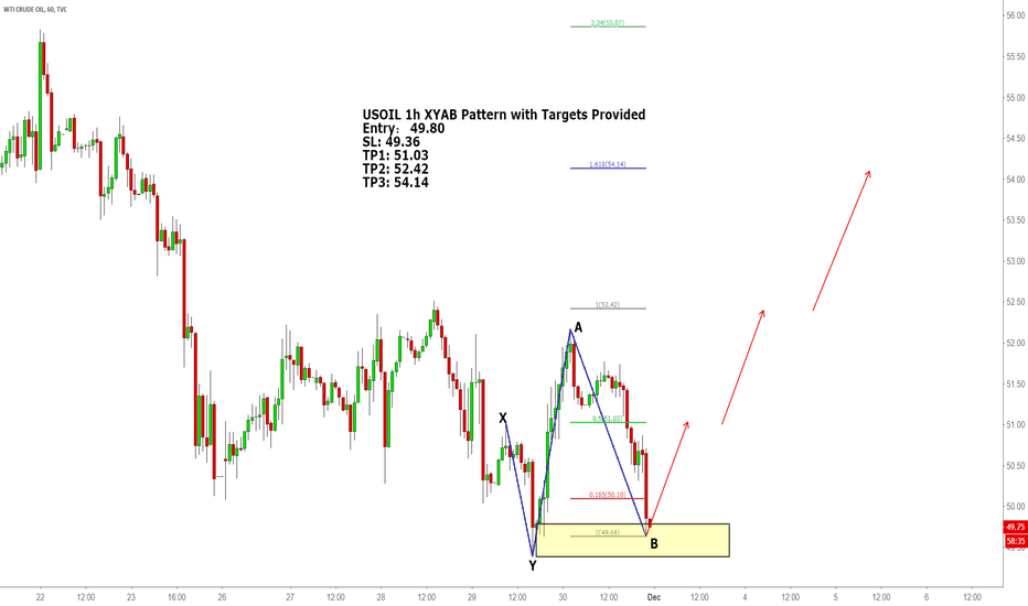 USOIL: USOIL 1h XYAB Pattern with Targets Provided