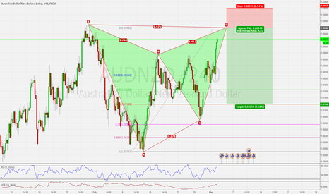 AUDNZD: AUDNZD H4 MASSIVE BEARISH GARTLEY PATTERN