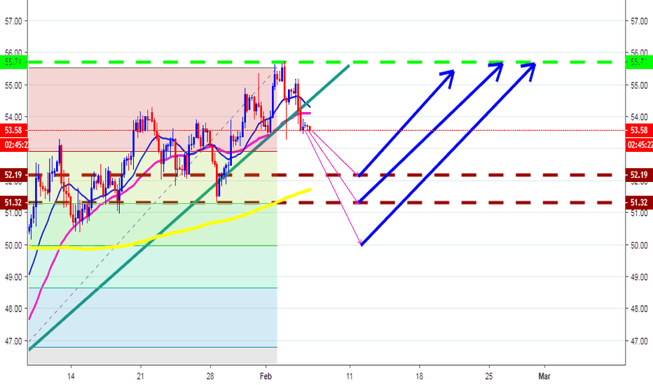 USOIL: WTI POSSIBLY DIP TO 50, ONLY BUY IT THERE. DONT SELL NOW