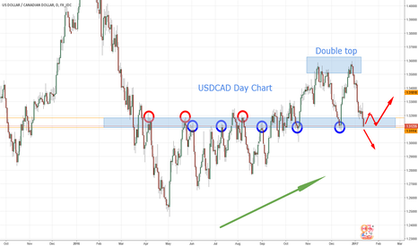 USDCAD: USDCAD in strong S/R zone