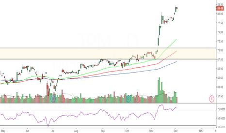 JPM: Negative divergence on JPM