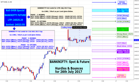 BANKNIFTY: BANKNIFTY Rollover Spl : Hurdle & Bounce for 26th July 2017