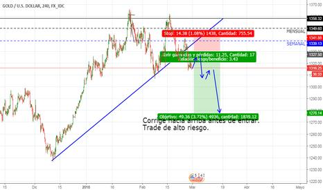 XAUUSD: Posible venta en oro