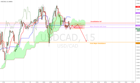 USDCAD: [USDCAD] Sweet and safe short coming up