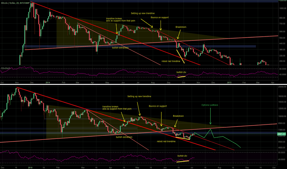 BTCUSD: Comparing daily triangle breakdown with 2014