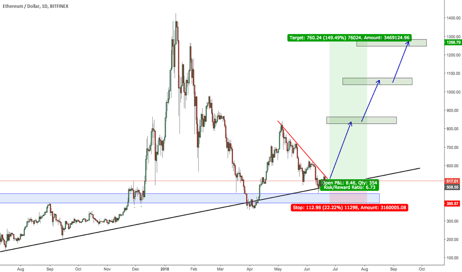 ETHUSD: ETHUSD! These trades are few! DON'T MISS THIS LONG!