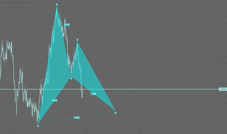 GBPAUD: GBPAUD: Potential bullish bat pattern