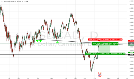 USDCAD: Short USD CAD on hot point