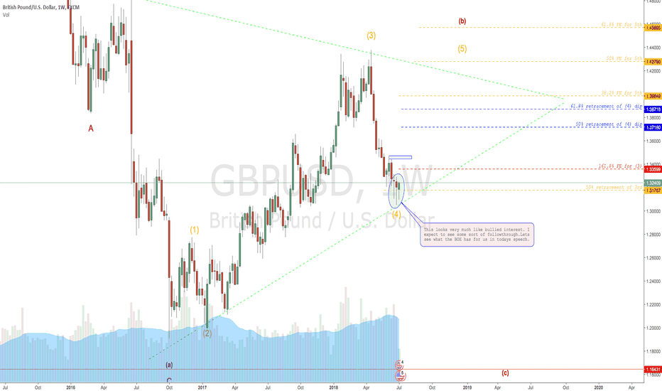 GBPUSD: CABLE stabilising
