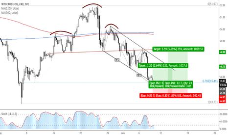 USOIL: Trade 9: Long WTI Oil