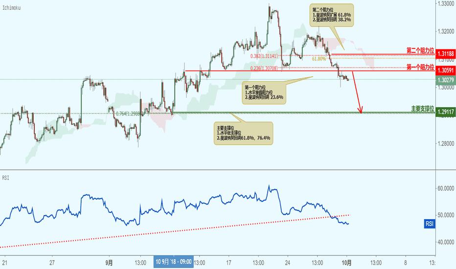 GBPUSD: GBPUSD 英镑兑美元(2小时图)-接近阻力位,下跌!