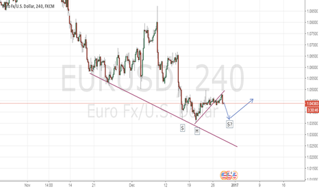 EURUSD: EURUSD - Divergence and Possible Head and Shoulders Pattern