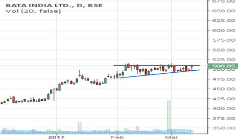 BATAINDIA: bata short and medium term trend is up
