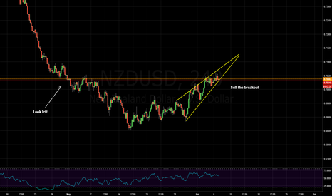 NZDUSD: rising wedge - sell the breakout