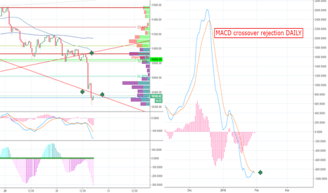 BTCUSD: UPDATE on Bitcoin dont panic, just watch the technicals.