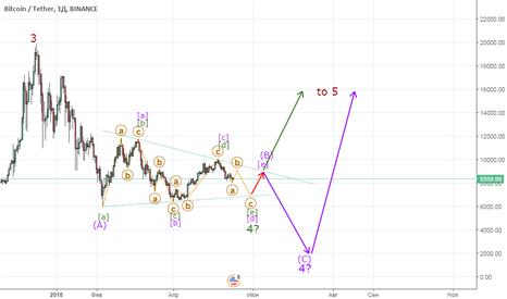 BTCUSDT: BTC/USD - Неопределенный биткоин