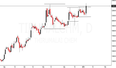TIRUMALCHM: Thirumalai Chem - Volatiliy contraction and breakout