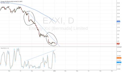 EXXI: EXXI
