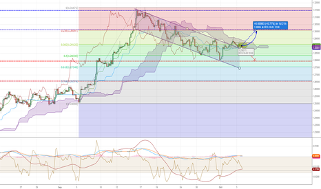 EURUSD: The channel is broken, time for LONG move