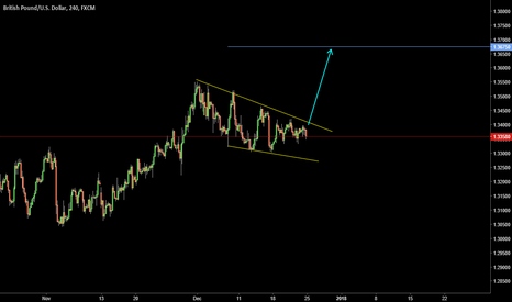 GBPUSD: FALLING WEDGE ( A T )