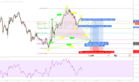 EURJPY: Cypher and Bat Pattern