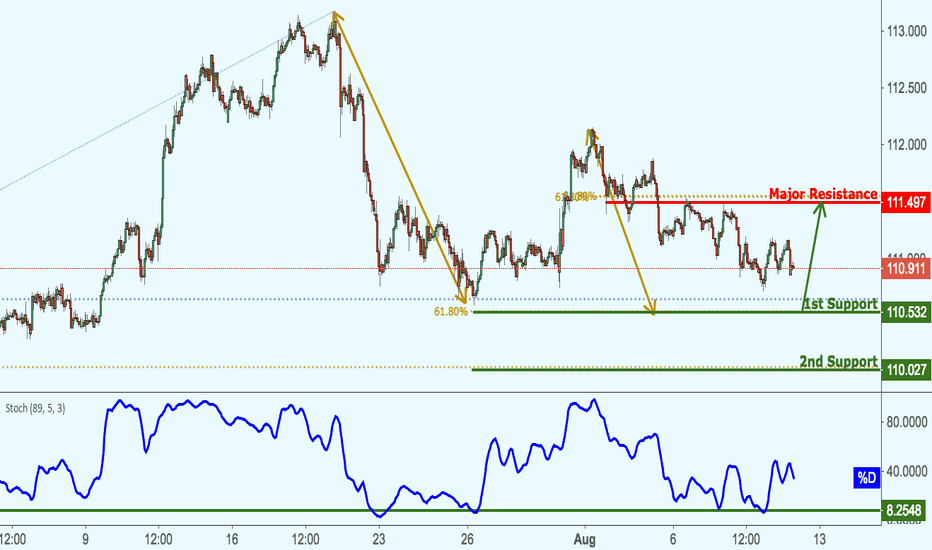 USDJPY: USDJPY Approaching Support, Potential Bounce!