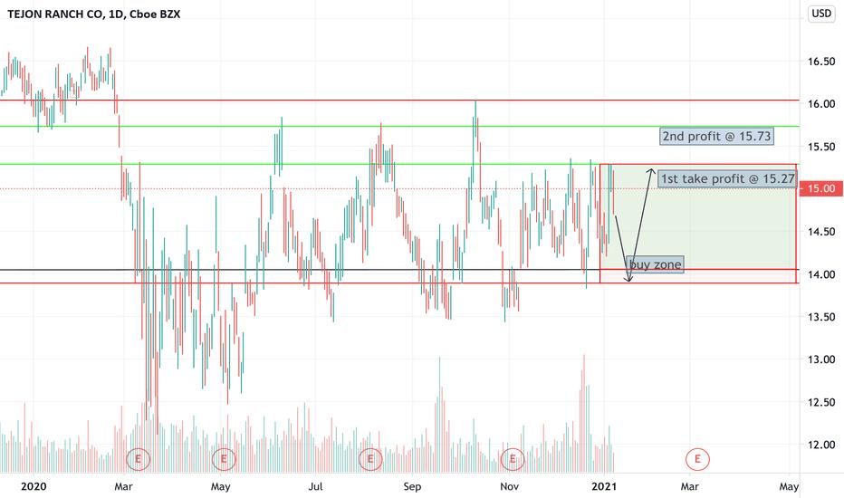 trc btc tradingview