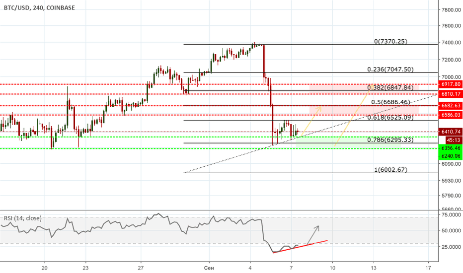 BTCUSD: Light Bounce